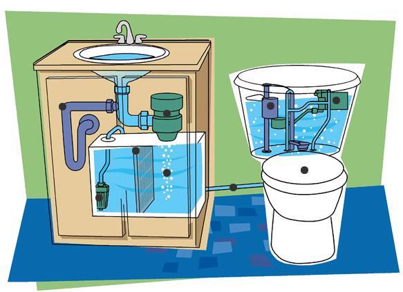 Formas de ahorrar agua de todo un poco for Maneras para ahorrar agua